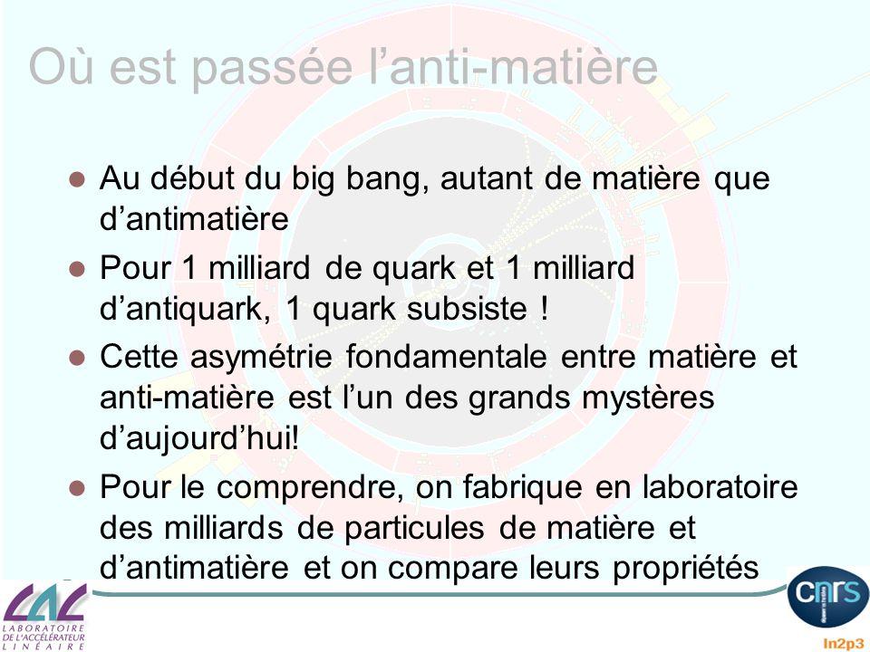 Où est passée lanti-matière Au début du big bang, autant de matière que dantimatière Pour 1 milliard de quark et 1 milliard dantiquark, 1 quark subsis
