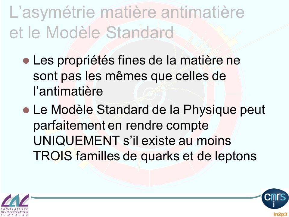 Lasymétrie matière antimatière et le Modèle Standard Les propriétés fines de la matière ne sont pas les mêmes que celles de lantimatière Le Modèle Sta