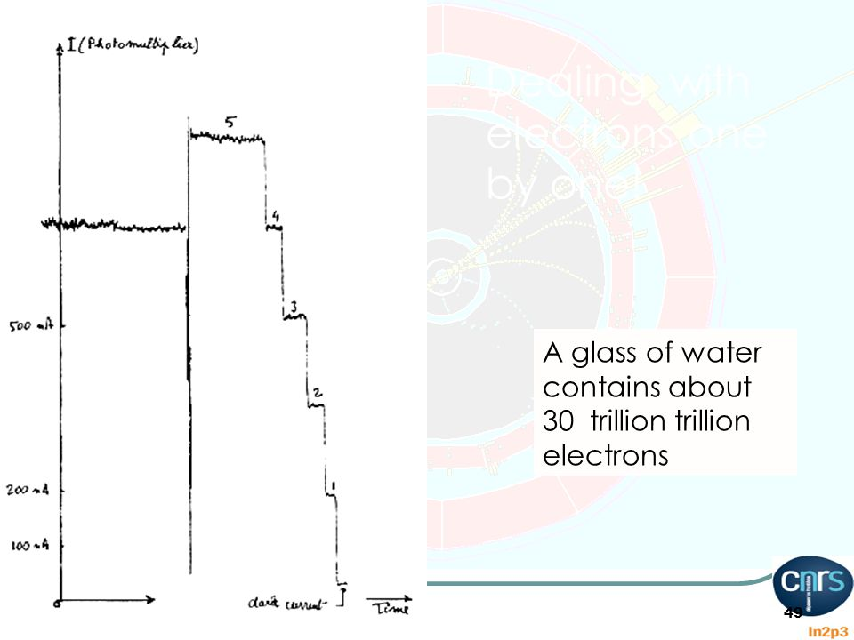 A glass of water contains about 30 trillion trillion electrons 49 Dealing with electrons one by one!