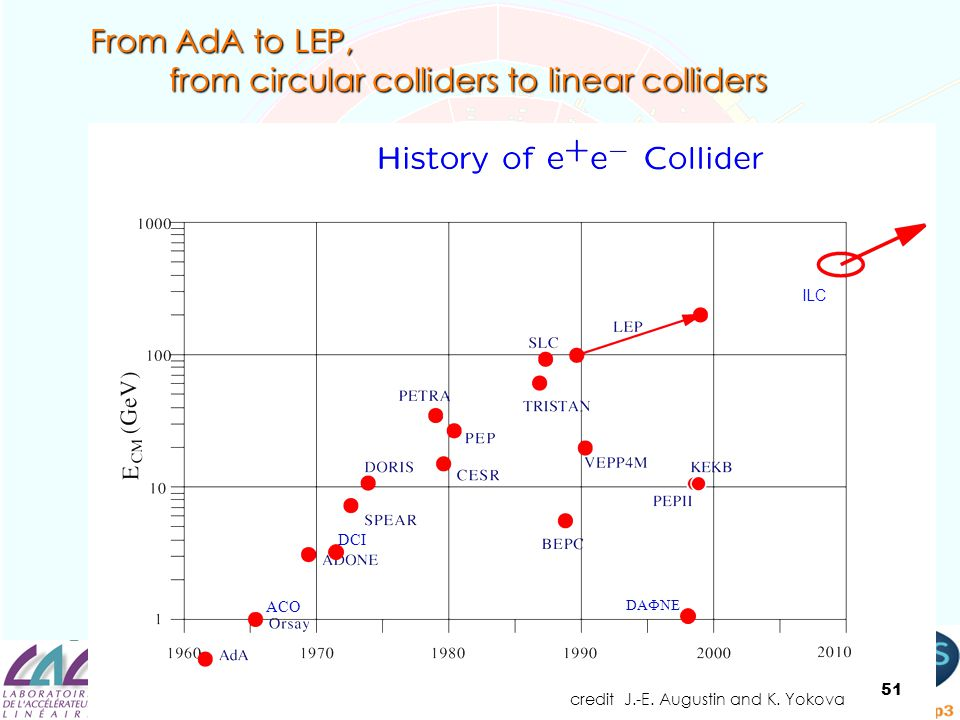 From AdA to LEP, from circular colliders to linear colliders from circular colliders to linear colliders credit J.-E. Augustin and K. Yokova ILC DCI A