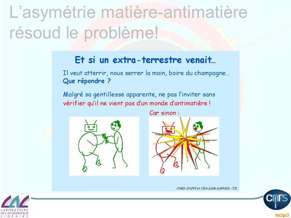 Lasymétrie matière-antimatière résoud le problème!
