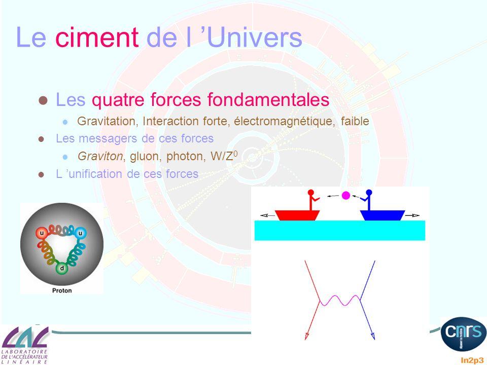 Le ciment de l Univers Les quatre forces fondamentales Gravitation, Interaction forte, électromagnétique, faible Les messagers de ces forces Graviton,