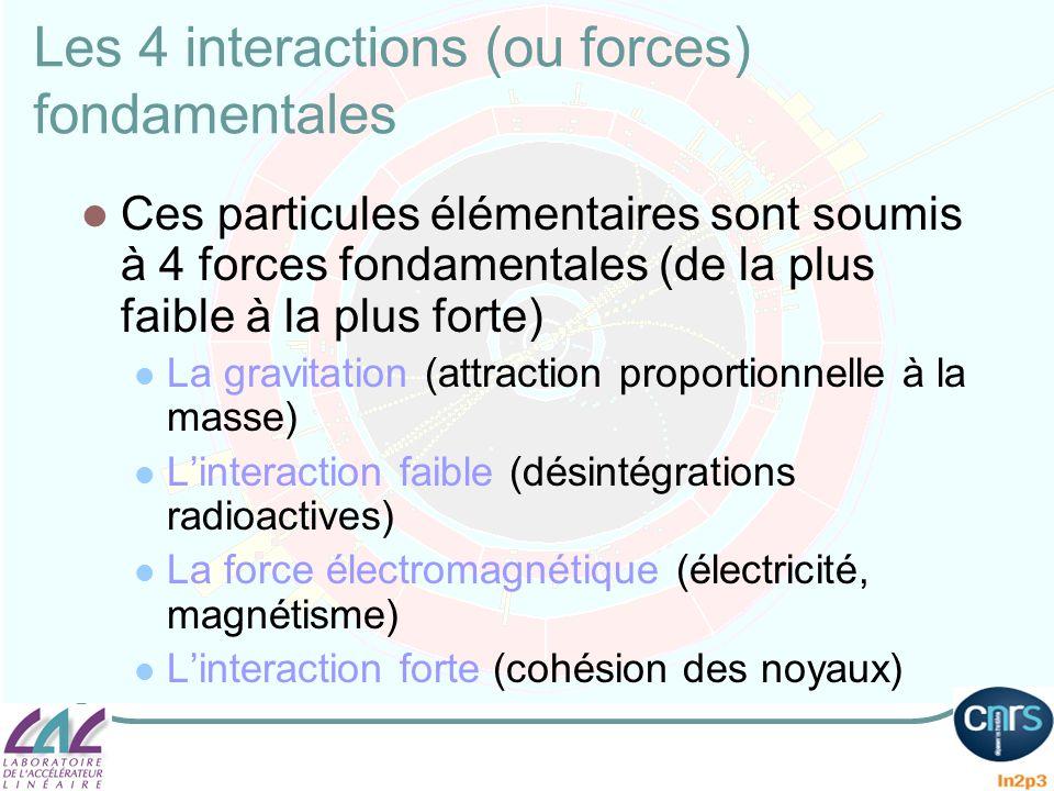 Les « vecteurs » des forces Chaque interaction est véhiculée par une particule spéciale, vecteur de la force en question: Gravitation : graviton Interaction faible: W,Z Electromagnétisme: photon (la lumière!) Interaction forte : gluon Cest léchange permanent de gluons entre les quarks à lintérieur dun proton qui donne au proton sa cohésion