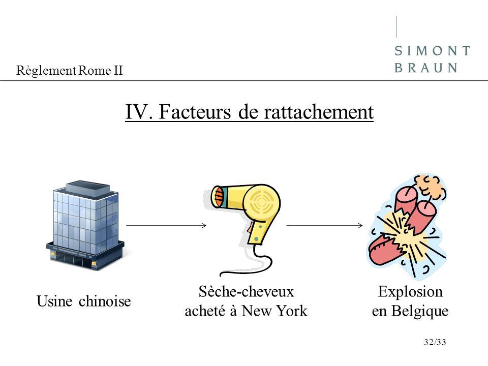 Règlement Rome II IV. Facteurs de rattachement Usine chinoise Sèche-cheveux acheté à New York Explosion en Belgique 32/33