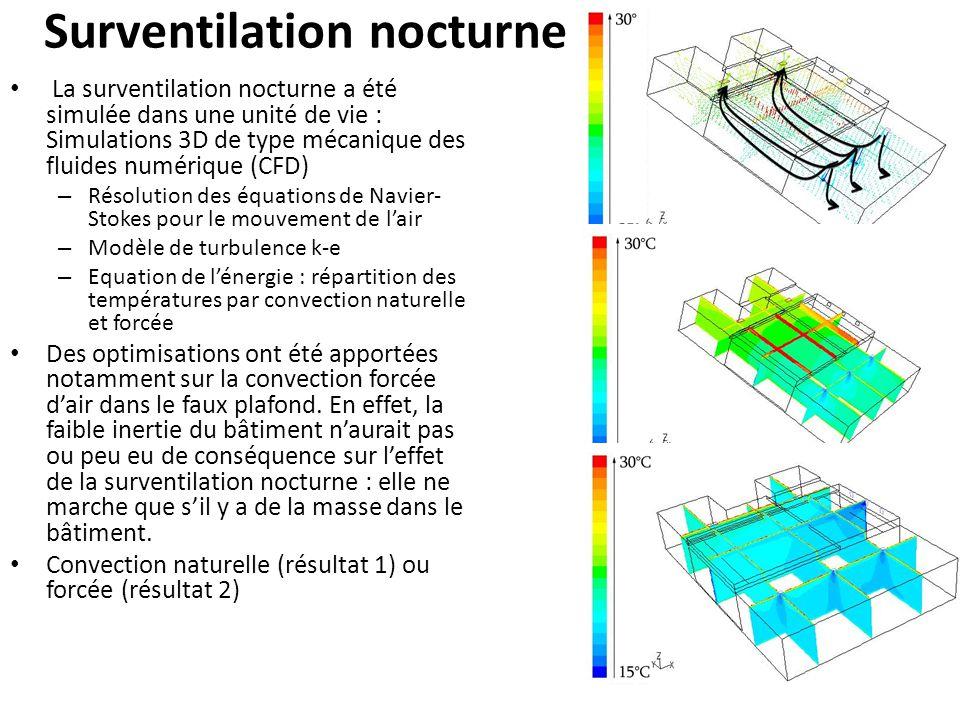 Surventilation nocturne La surventilation nocturne a été simulée dans une unité de vie : Simulations 3D de type mécanique des fluides numérique (CFD) – Résolution des équations de Navier- Stokes pour le mouvement de lair – Modèle de turbulence k-e – Equation de lénergie : répartition des températures par convection naturelle et forcée Des optimisations ont été apportées notamment sur la convection forcée dair dans le faux plafond.