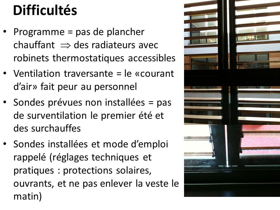 Difficultés Programme = pas de plancher chauffant des radiateurs avec robinets thermostatiques accessibles Ventilation traversante = le «courant dair»