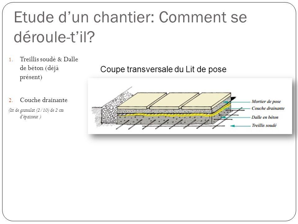 Etude dun chantier: Comment se déroule-til? 1. Treillis soudé & Dalle de béton (déjà présent) 2. Couche drainante (lit de granulat (2/10) de 2 cm d'ép