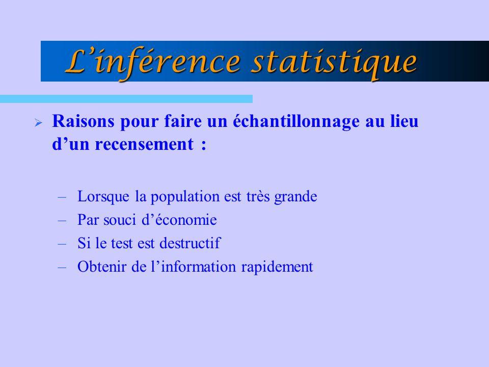 Linférence statistique Raisons pour faire un échantillonnage au lieu dun recensement : – Lorsque la population est très grande – Par souci déconomie –