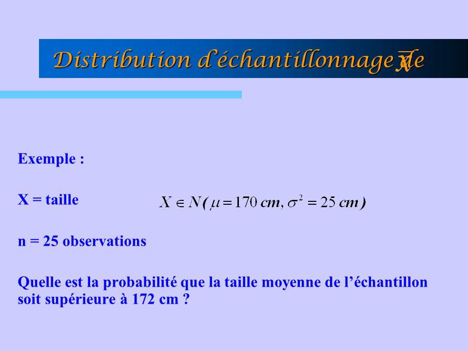 Exemple : X = taille n = 25 observations Quelle est la probabilité que la taille moyenne de léchantillon soit supérieure à 172 cm ? Distribution décha