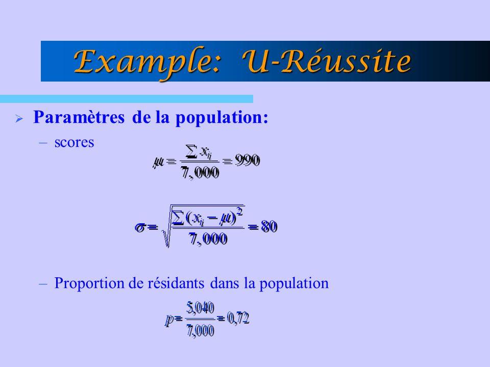 Paramètres de la population: –scores –Proportion de résidants dans la population Example: U-Réussite