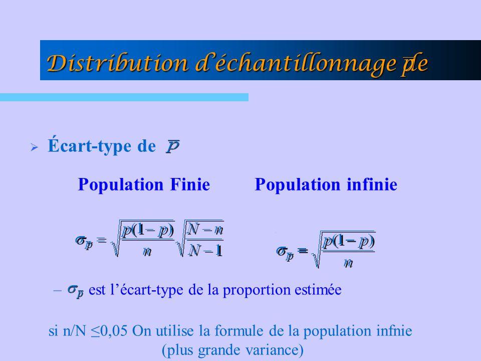 Distribution déchantillonnage de Écart-type de Population Finie Population infinie – est lécart-type de la proportion estimée si n/N 0,05 On utilise l