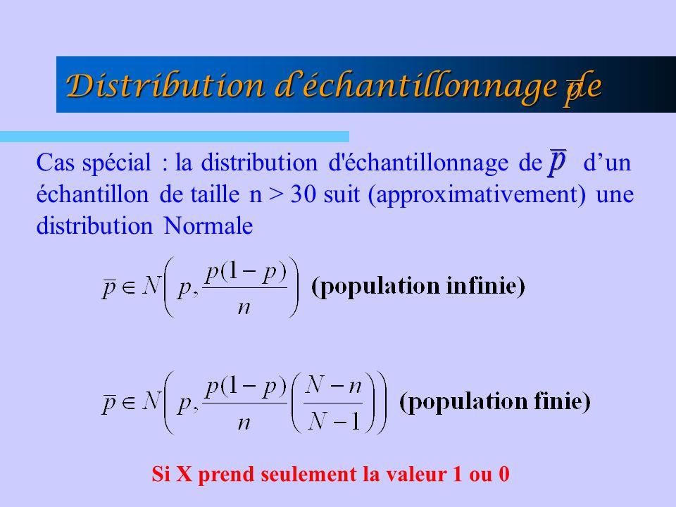 Cas spécial : la distribution d'échantillonnage de dun échantillon de taille n > 30 suit (approximativement) une distribution Normale Distribution déc