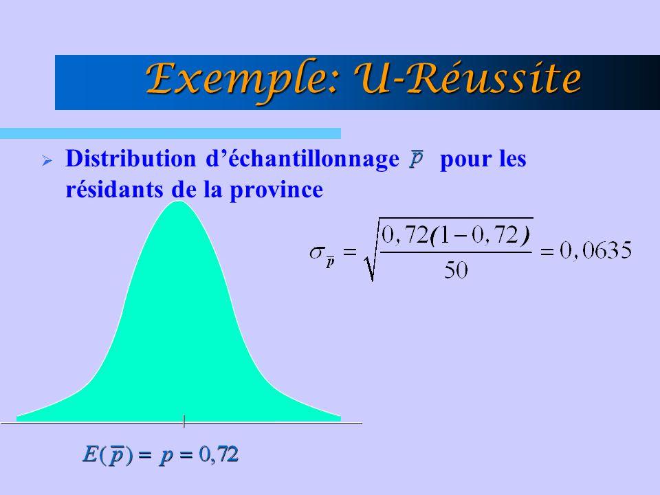 Distribution déchantillonnage pour les résidants de la province Exemple: U-Réussite