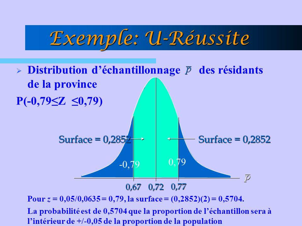 Distribution déchantillonnage des résidants de la province P(-0,79Z 0,79) Pour z = 0,05/0,0635 = 0,79, la surface = (0,2852)(2) = 0,5704. La probabili
