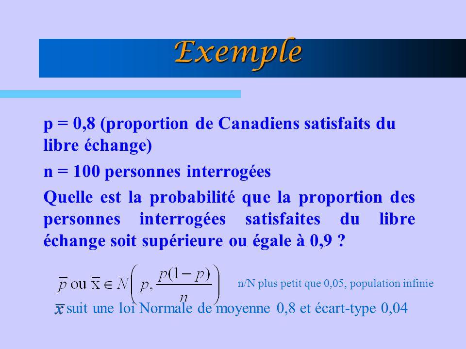 Exemple p = 0,8 (proportion de Canadiens satisfaits du libre échange) n = 100 personnes interrogées Quelle est la probabilité que la proportion des pe