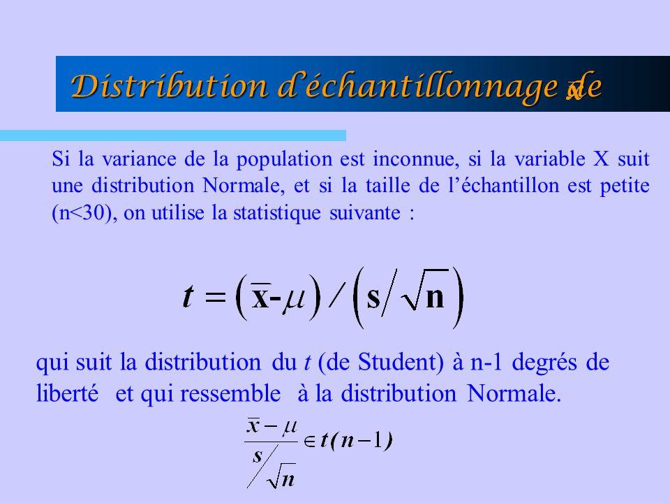 Distribution déchantillonnage de Si la variance de la population est inconnue, si la variable X suit une distribution Normale, et si la taille de léch