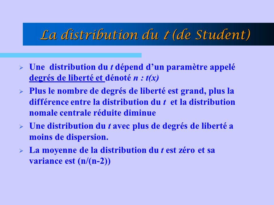 La distribution du t (de Student) Une distribution du t dépend dun paramètre appelé degrés de liberté et dénoté n : t(x) Plus le nombre de degrés de l