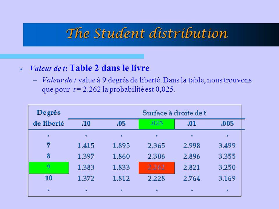 The Student distribution Valeur de t: Table 2 dans le livre –Valeur de t value à 9 degrés de liberté. Dans la table, nous trouvons que pour t = 2.262