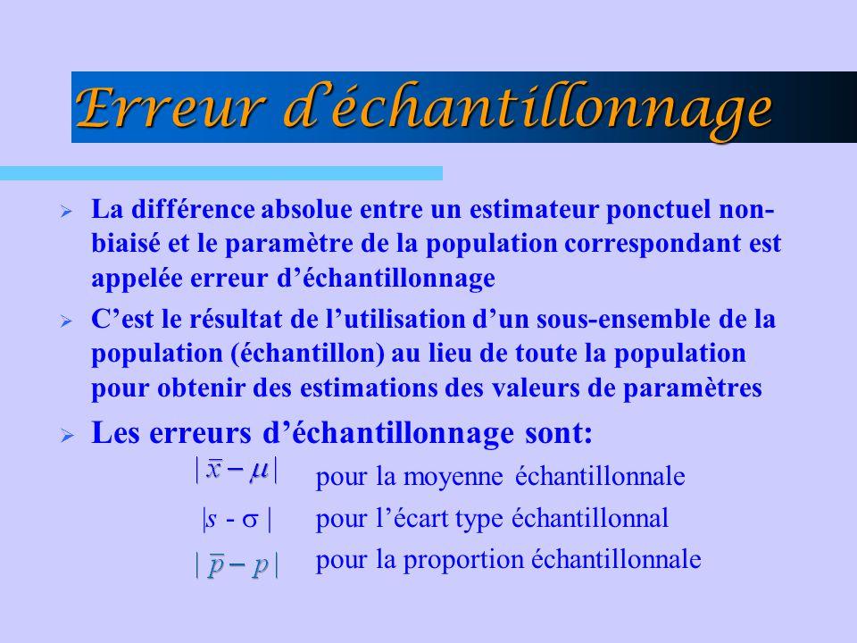 Erreur déchantillonnage La différence absolue entre un estimateur ponctuel non- biaisé et le paramètre de la population correspondant est appelée erre