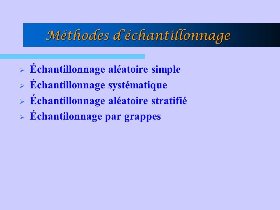 Méthodes déchantillonnage Échantillonnage aléatoire simple Échantillonnage systématique Échantillonnage aléatoire stratifié Échantilonnage par grappes