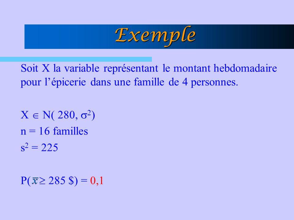 Exemple Soit X la variable représentant le montant hebdomadaire pour lépicerie dans une famille de 4 personnes. X N( 280, 2 ) n = 16 familles s 2 = 22