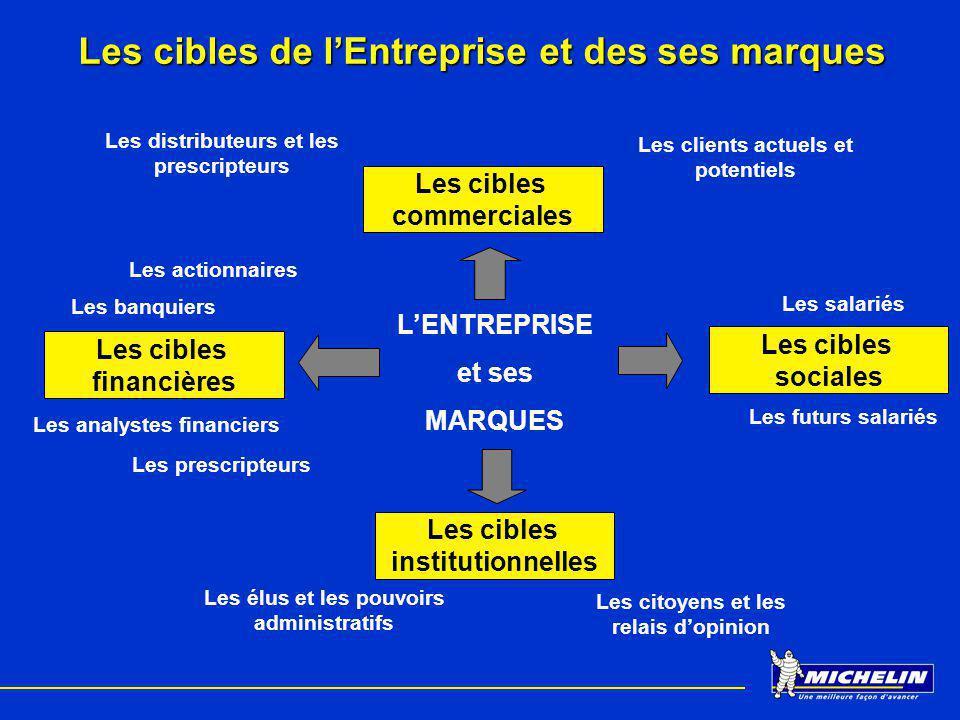 Les cibles de lEntreprise et des ses marques Les cibles commerciales Les cibles financières Les cibles sociales Les cibles institutionnelles LENTREPRI