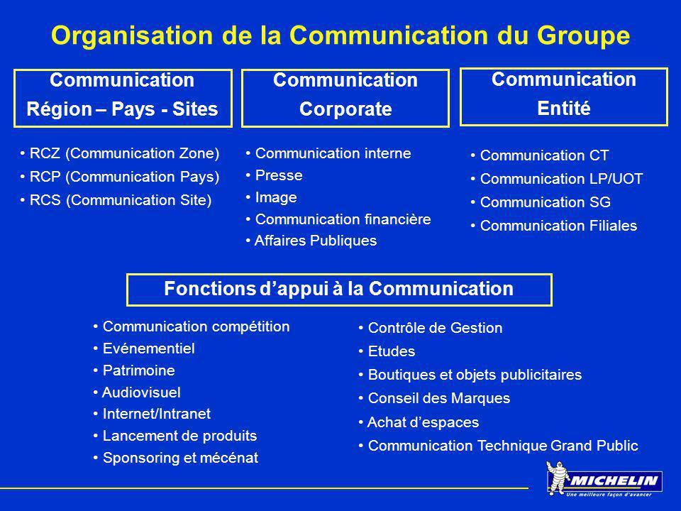 Organisation de la Communication du Groupe Communication Région – Pays - Sites Communication Corporate Communication Entité Fonctions dappui à la Comm