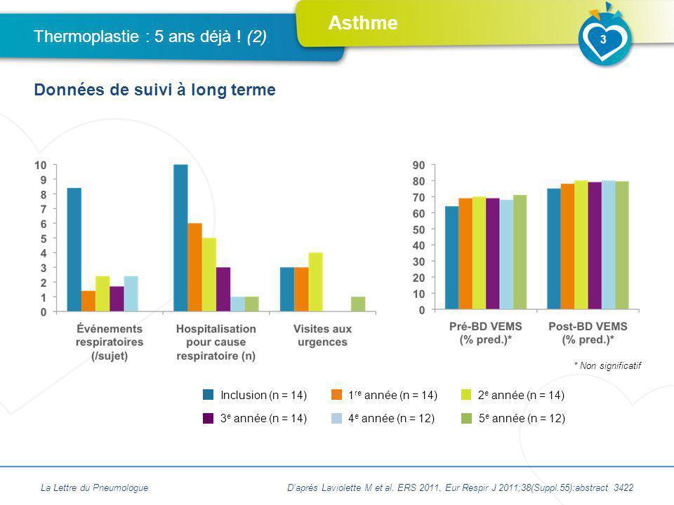 Asthme Thermoplastie : 5 ans déjà ! (2) Données de suivi à long terme * Non significatif La Lettre du Pneumologue 3 Inclusion (n = 14)1 re année (n =