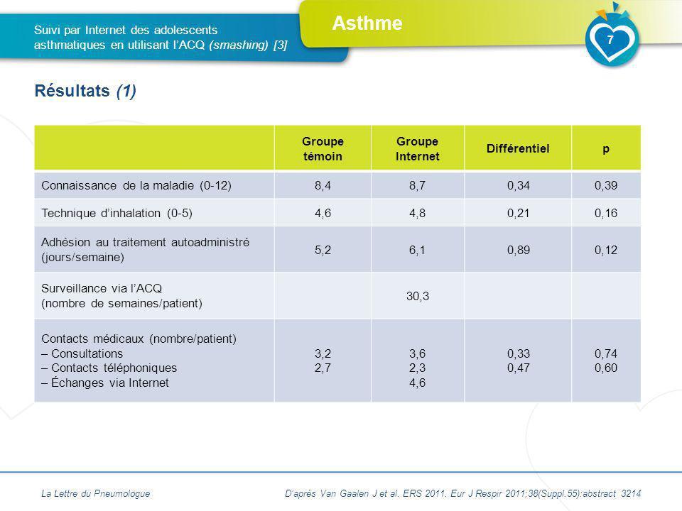 Asthme La Lettre du PneumologueDaprès Van Gaalen J et al. ERS 2011. Eur J Respir 2011;38(Suppl.55):abstract 3214 7 Suivi par Internet des adolescents