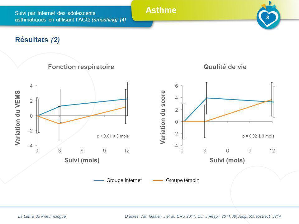 Asthme La Lettre du PneumologueDaprès Van Gaalen J et al. ERS 2011. Eur J Respir 2011;38(Suppl.55):abstract 3214 8 Suivi par Internet des adolescents