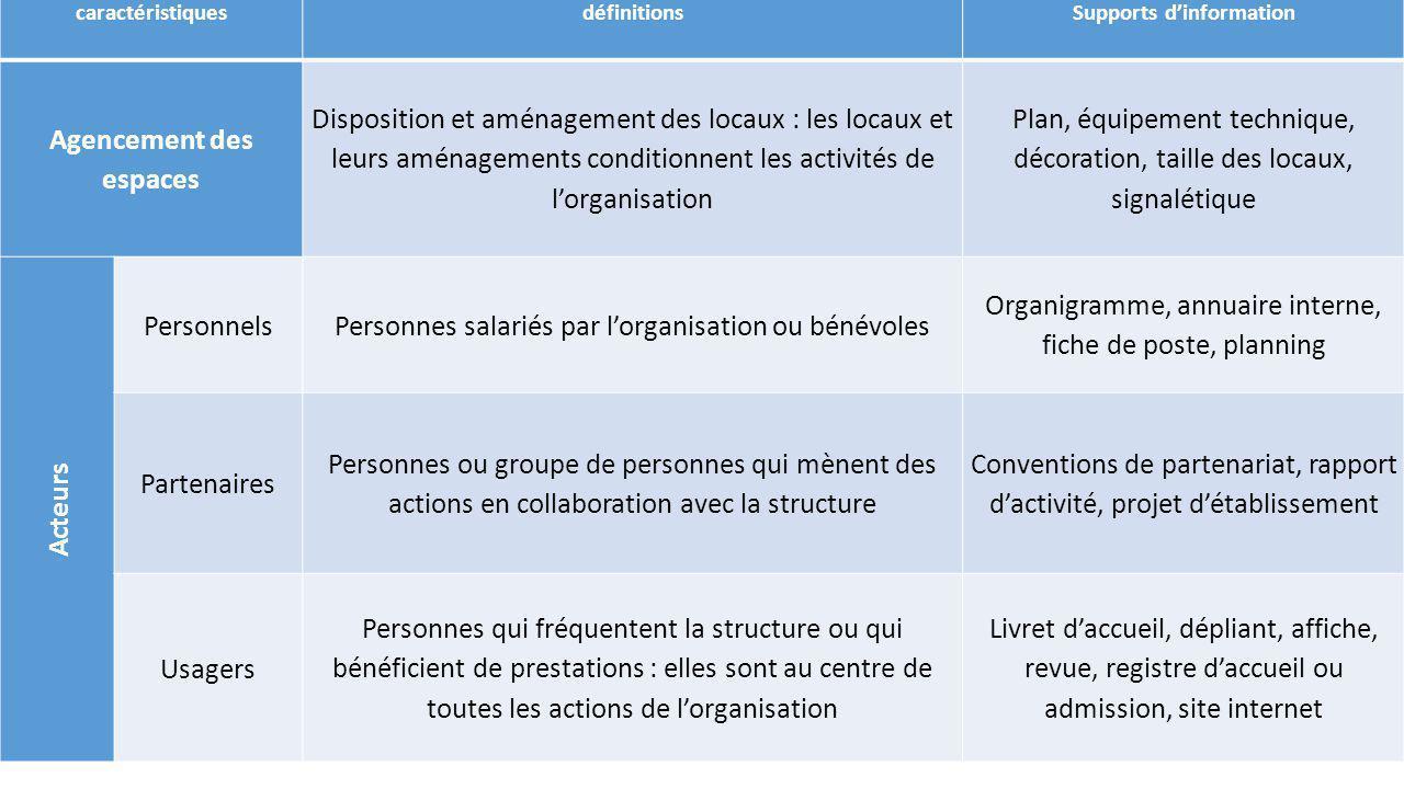 caractéristiquesdéfinitionsSupports dinformation Agencement des espaces Disposition et aménagement des locaux : les locaux et leurs aménagements condi