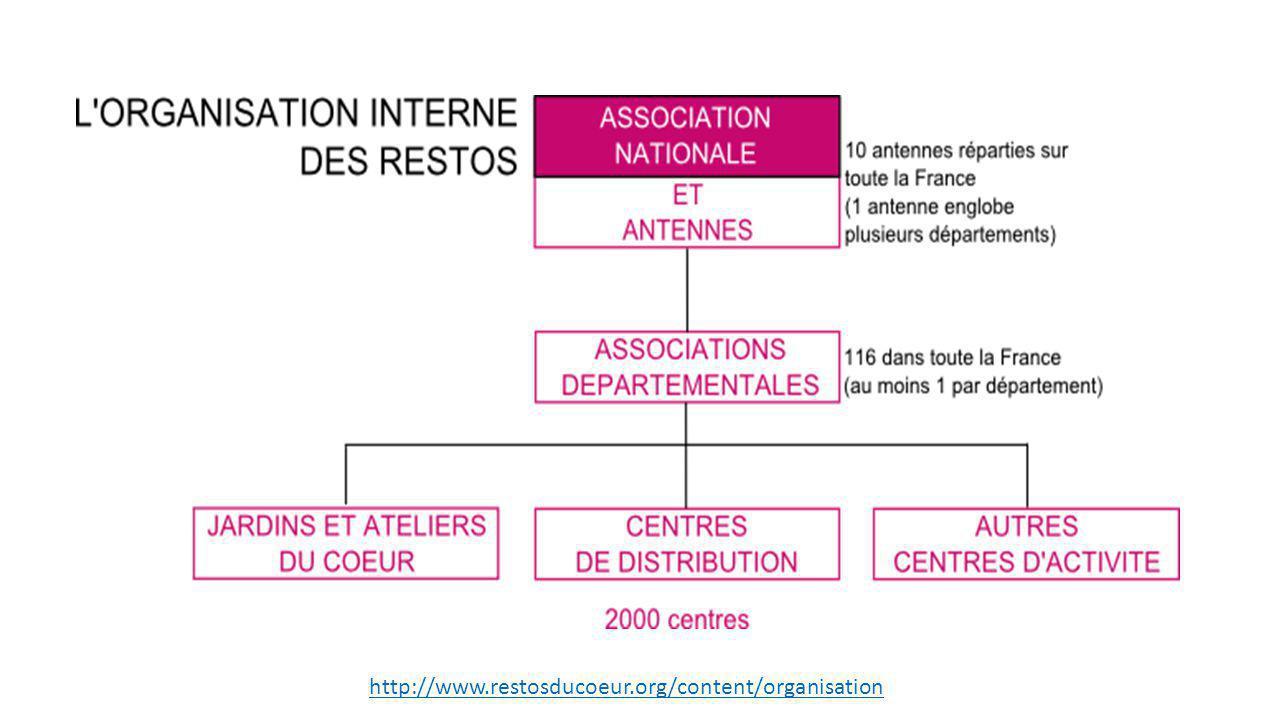 http://www.restosducoeur.org/content/organisation