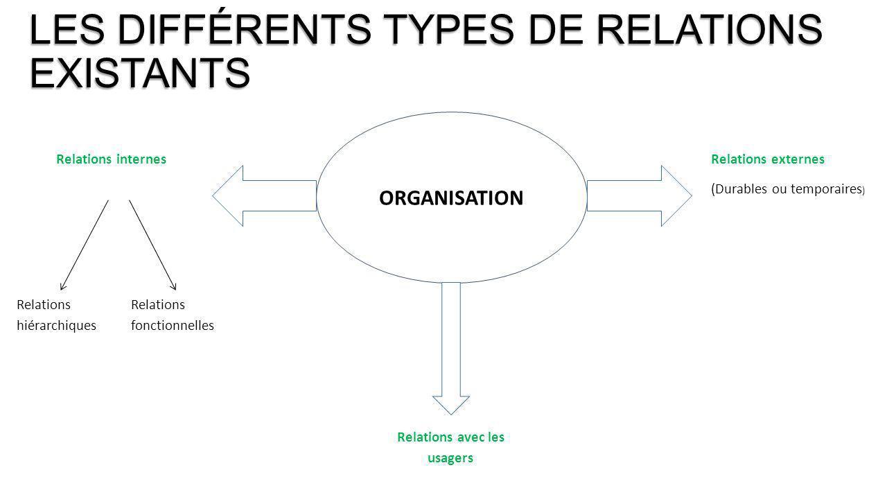 Relations avec les usagers Relations hiérarchiques ORGANISATION Relations externes (Durables ou temporaires ) Relations internes Relations fonctionnel