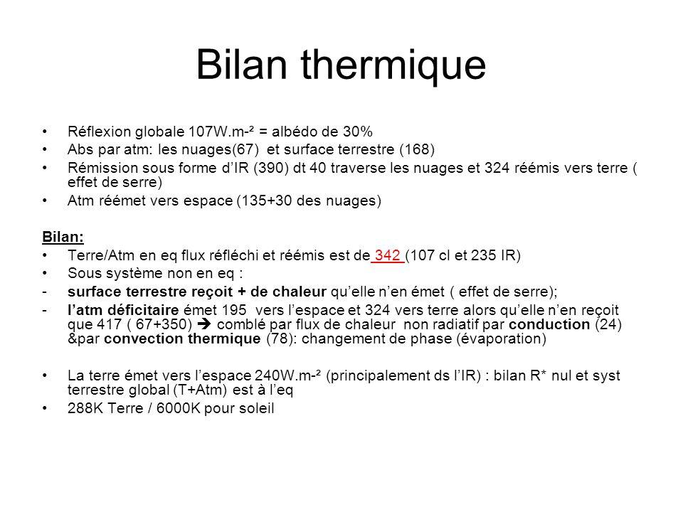 Bilan thermique Réflexion globale 107W.m-² = albédo de 30% Abs par atm: les nuages(67) et surface terrestre (168) Rémission sous forme dIR (390) dt 40