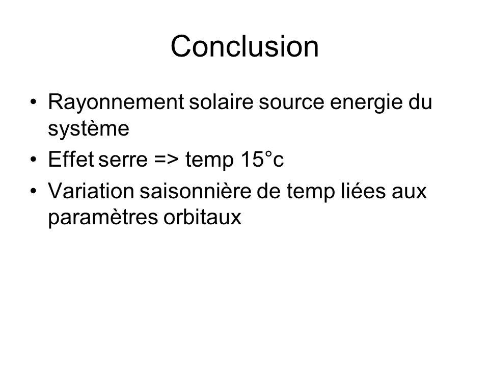 Conclusion Rayonnement solaire source energie du système Effet serre => temp 15°c Variation saisonnière de temp liées aux paramètres orbitaux