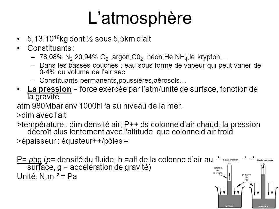 Latmosphère 5,13.10 18 kg dont ½ sous 5,5km dalt Constituants : –78,08% N 2 20,94% O 2,argon,C0 2, néon,He,NH 4,le krypton… –Dans les basses couches :