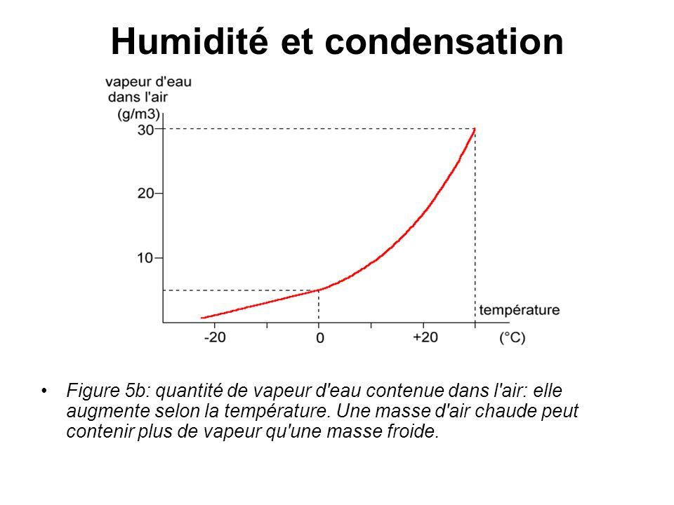 Humidité et condensation Figure 5b: quantité de vapeur d'eau contenue dans l'air: elle augmente selon la température. Une masse d'air chaude peut cont