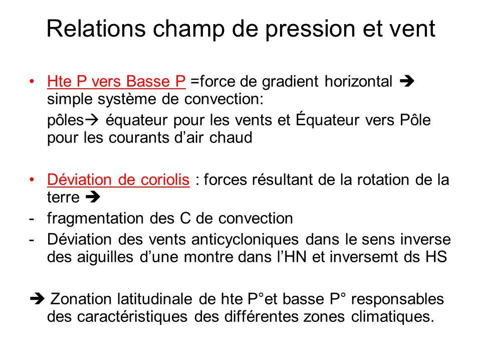 Relations champ de pression et vent Hte P vers Basse P =force de gradient horizontal simple système de convection: pôles équateur pour les vents et Éq
