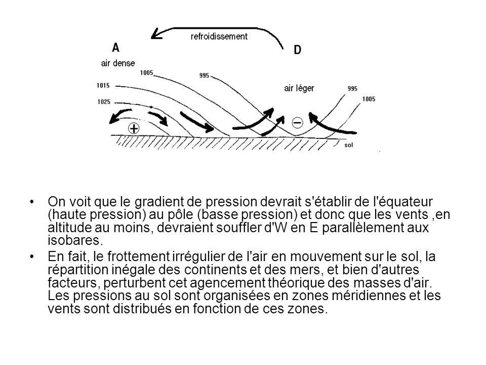 On voit que le gradient de pression devrait s'établir de l'équateur (haute pression) au pôle (basse pression) et donc que les vents,en altitude au moi