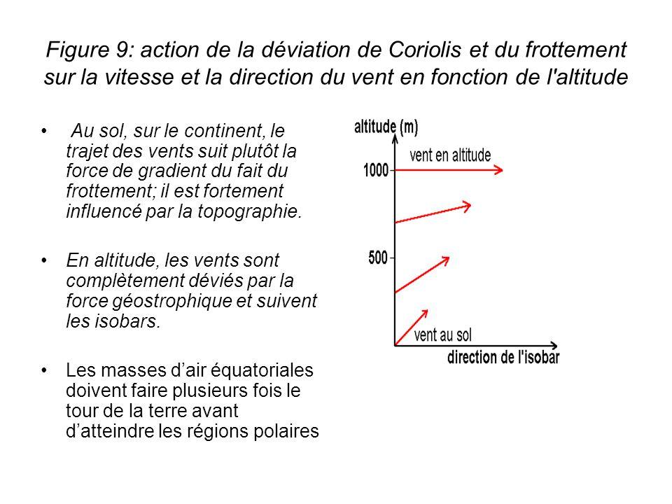 Figure 9: action de la déviation de Coriolis et du frottement sur la vitesse et la direction du vent en fonction de l'altitude Au sol, sur le continen