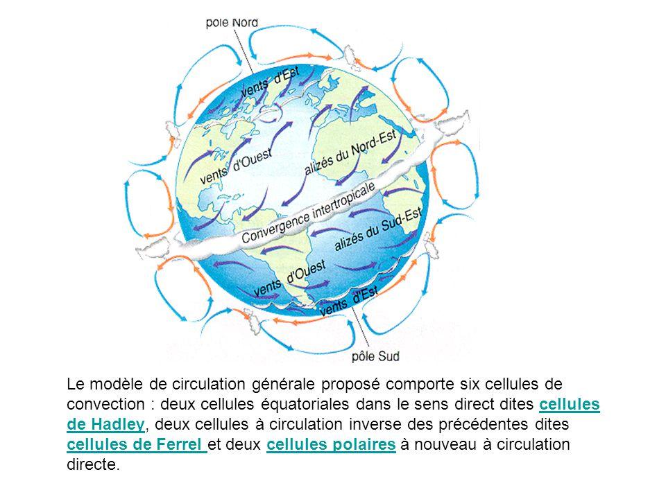 Le modèle de circulation générale proposé comporte six cellules de convection : deux cellules équatoriales dans le sens direct dites cellules de Hadle