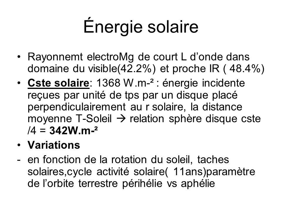 Énergie solaire Rayonnemt electroMg de court L donde dans domaine du visible(42.2%) et proche IR ( 48.4%) Cste solaire: 1368 W.m-² : énergie incidente