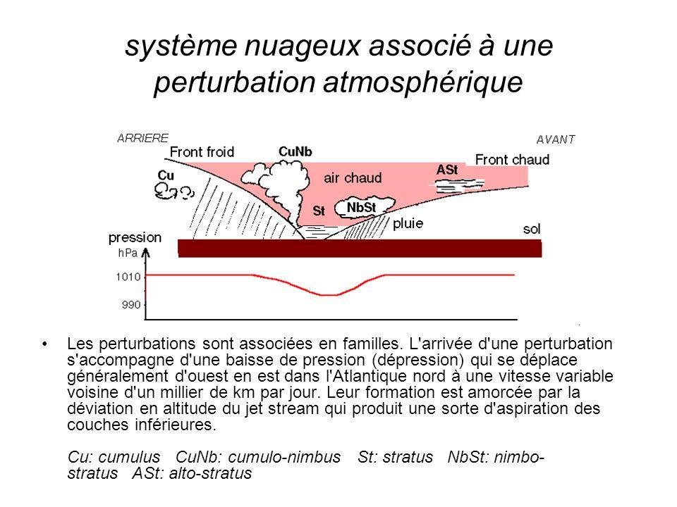 système nuageux associé à une perturbation atmosphérique Les perturbations sont associées en familles. L'arrivée d'une perturbation s'accompagne d'une
