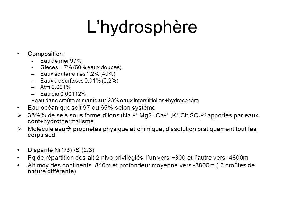Lhydrosphère Composition: -Eau de mer 97% -Glaces 1.7% (60% eaux douces) –Eaux souterraines 1.2% (40%) –Eaux de surfaces 0.01% (0,2%) –Atm 0.001% –Eau