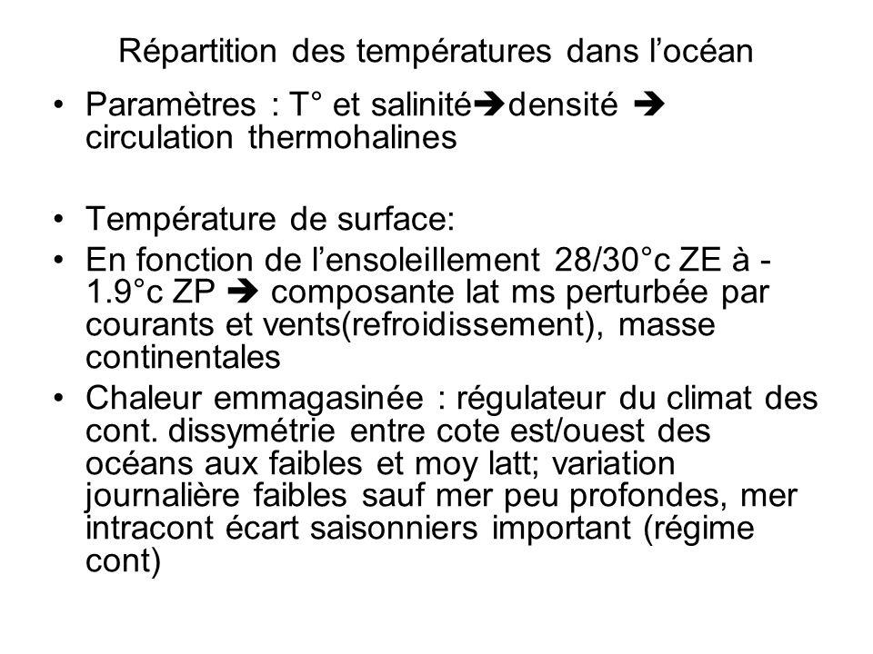 Répartition des températures dans locéan Paramètres : T° et salinité densité circulation thermohalines Température de surface: En fonction de lensolei