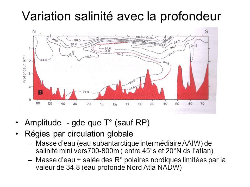 Variation salinité avec la profondeur Amplitude - gde que T° (sauf RP) Régies par circulation globale –Masse deau (eau subantarctique intermédiaire AA