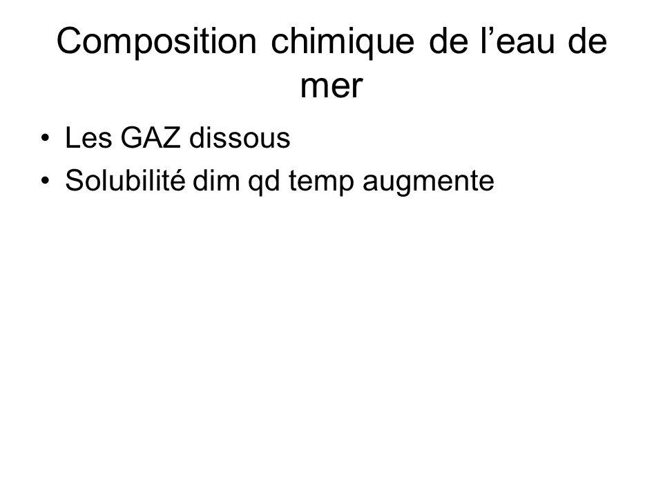 Composition chimique de leau de mer Les GAZ dissous Solubilité dim qd temp augmente