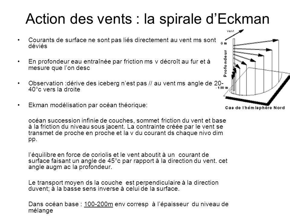 Action des vents : la spirale dEckman Courants de surface ne sont pas liés directement au vent ms sont déviés En profondeur eau entraînée par friction