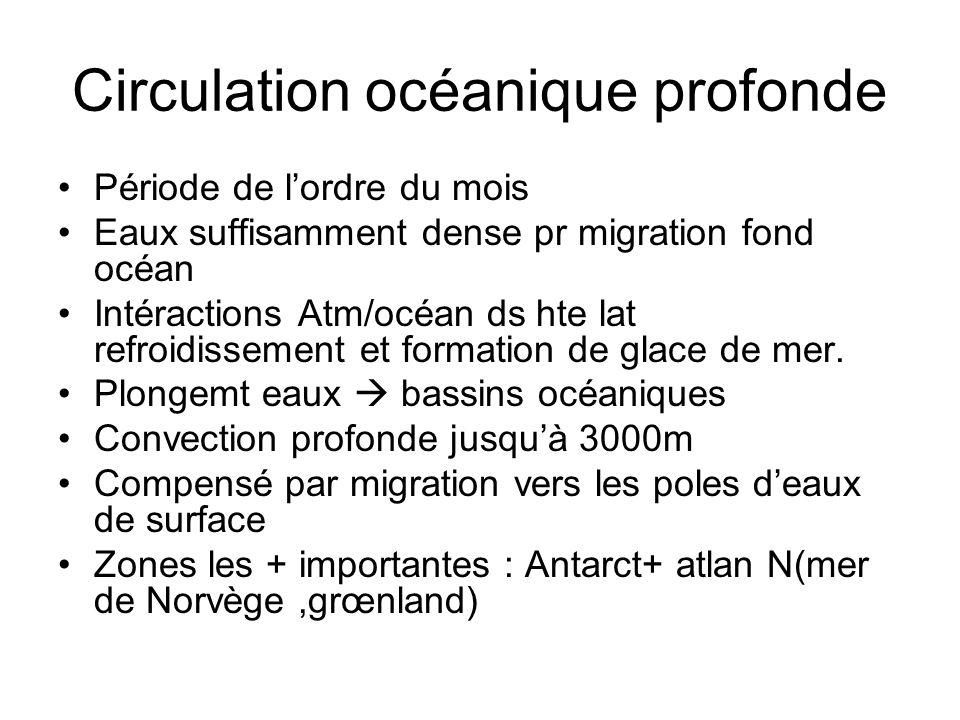 Circulation océanique profonde Période de lordre du mois Eaux suffisamment dense pr migration fond océan Intéractions Atm/océan ds hte lat refroidisse