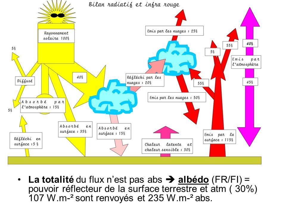La totalité du flux nest pas abs albédo (FR/FI) = pouvoir réflecteur de la surface terrestre et atm ( 30%) 107 W.m-² sont renvoyés et 235 W.m-² abs.
